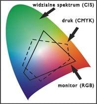 PRZESTRZEN KOLOROW CMYK A RGB